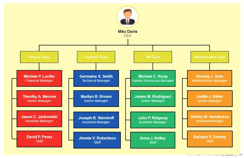 can an organizational chart really make you better at your